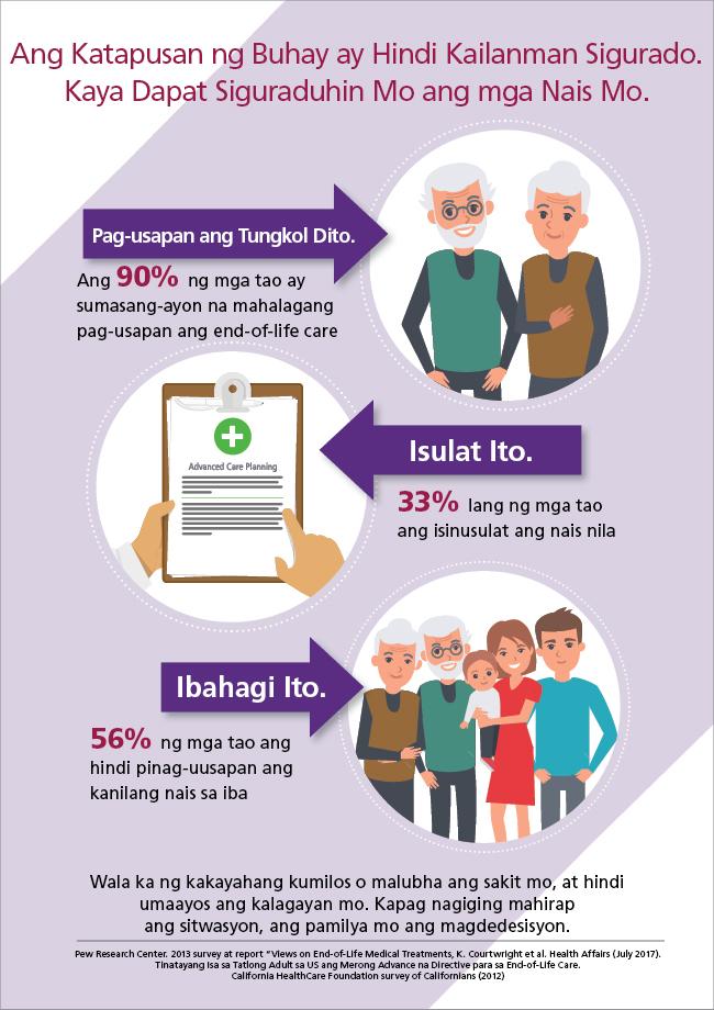 Isang infographic tungkol sa mga kahilingan sa katapusan ng buhay