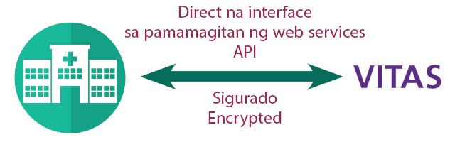 1. Direct Interface