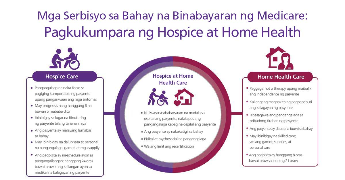 Isang graphic na naglalarawan sa hospice at home health