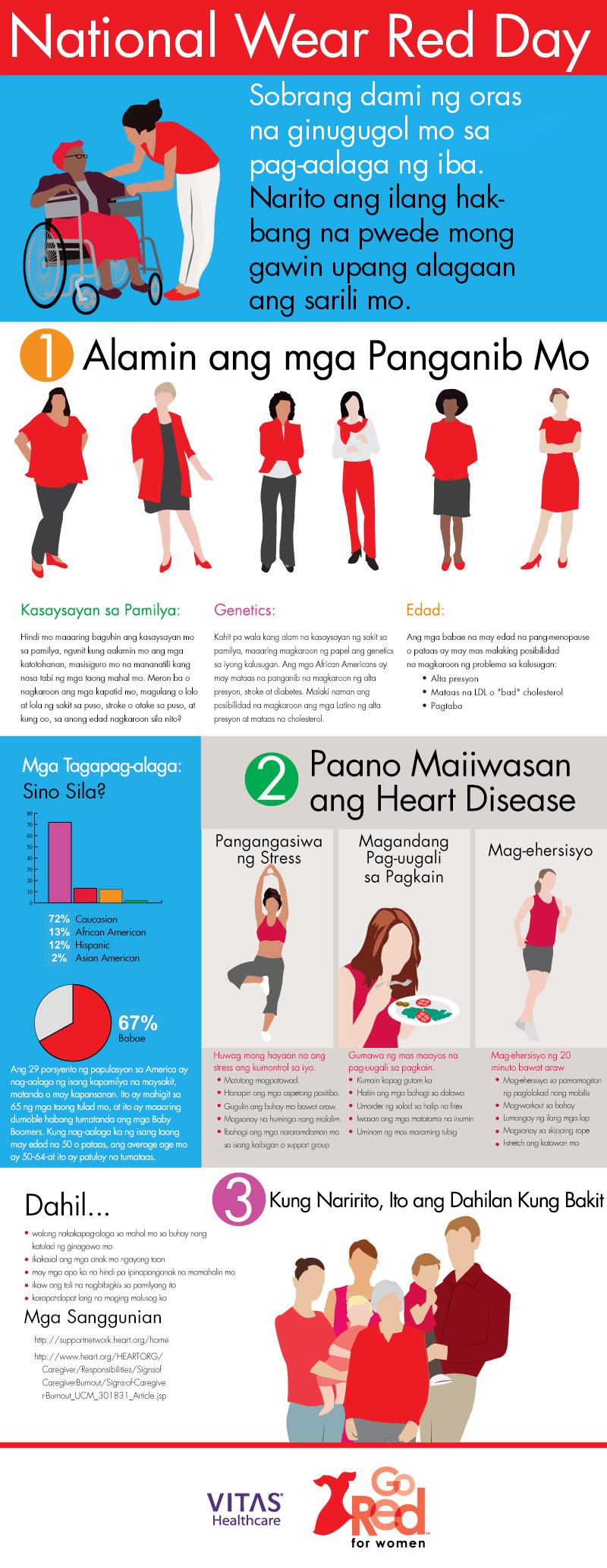 Infographicsa Kalusugan ng Pusomula sa VITAS