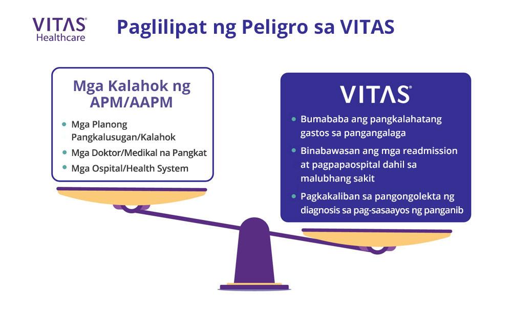 Maaaringmay pakinabang angpaglilipatng panganibsa VITAS parasa mgakasali sa mga alternative payment model.
