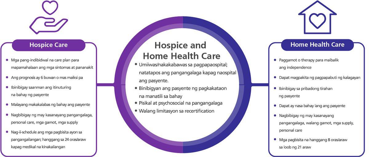 Isang litrato na ipinapakita kung ano ang inihahandog ng home health care kung ikukumpara sa hospice care